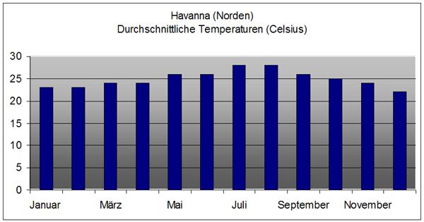Havanna Wetter
